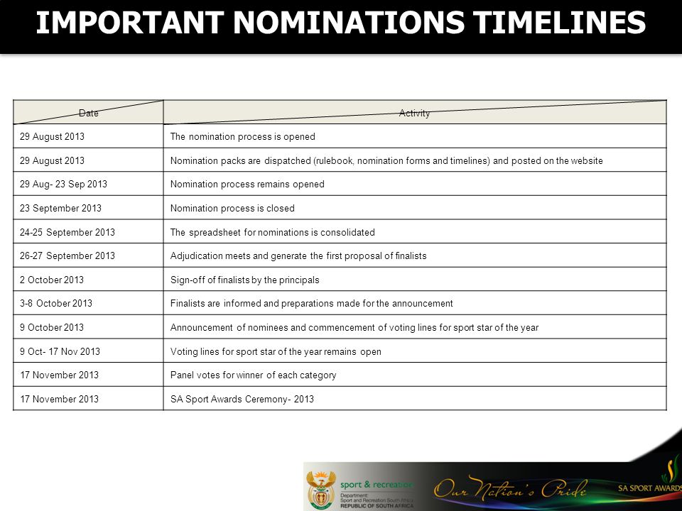 IMPORTANT NOMINATIONS TIMELINES DateActivity 29 August 2013The nomination process is opened 29 August 2013Nomination packs are dispatched (rulebook, nomination forms and timelines) and posted on the website 29 Aug- 23 Sep 2013Nomination process remains opened 23 September 2013Nomination process is closed September 2013The spreadsheet for nominations is consolidated September 2013Adjudication meets and generate the first proposal of finalists 2 October 2013Sign-off of finalists by the principals 3-8 October 2013Finalists are informed and preparations made for the announcement 9 October 2013Announcement of nominees and commencement of voting lines for sport star of the year 9 Oct- 17 Nov 2013Voting lines for sport star of the year remains open 17 November 2013Panel votes for winner of each category 17 November 2013SA Sport Awards Ceremony- 2013