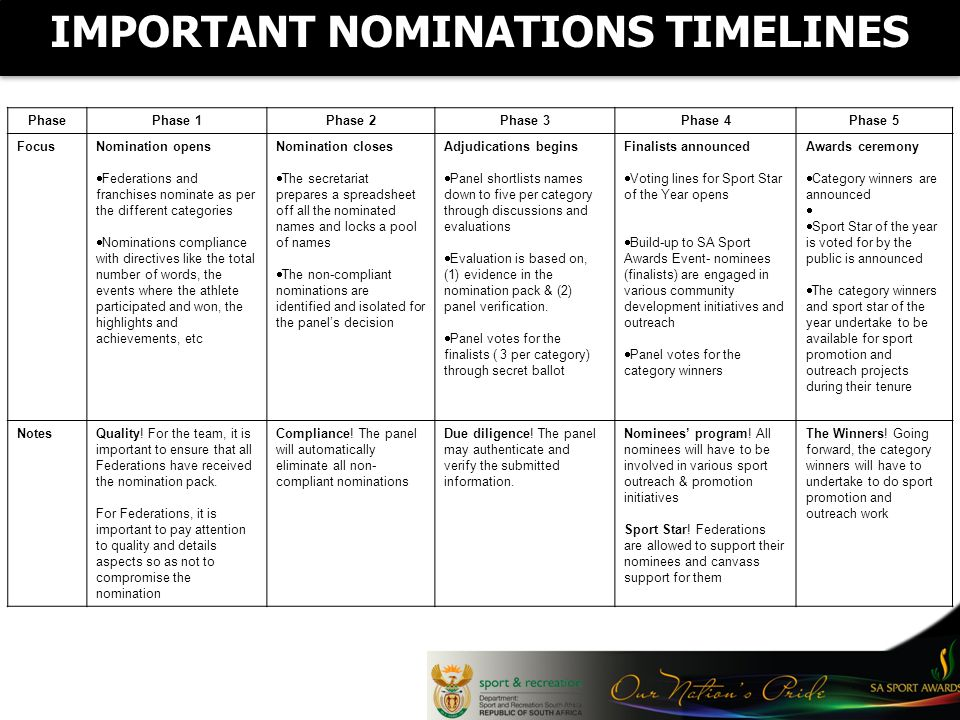 IMPORTANT NOMINATIONS TIMELINES PhasePhase 1Phase 2Phase 3Phase 4Phase 5 FocusNomination opens Federations and franchises nominate as per the different categories Nominations compliance with directives like the total number of words, the events where the athlete participated and won, the highlights and achievements, etc Nomination closes The secretariat prepares a spreadsheet off all the nominated names and locks a pool of names The non-compliant nominations are identified and isolated for the panels decision Adjudications begins Panel shortlists names down to five per category through discussions and evaluations Evaluation is based on, (1) evidence in the nomination pack & (2) panel verification.