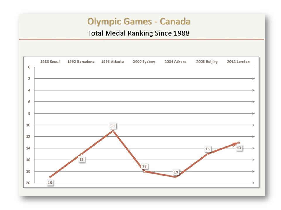 2012 Olympic Games OTP involved as performance partner with all medal sports Bronze in womens soccer was first medal in summer team sports since 1936 Team sport strategy contributed to solid performance for womens basketball Finished 13 th – 2 medals out of being tied for 11th Target of top 12 in total medals was very attainable Won medals in more sports (11) than we have since 2000 No significant increase in number of top 8 finishes Quality technical leadership is key to podium success Huge financial investments being made by competing nations