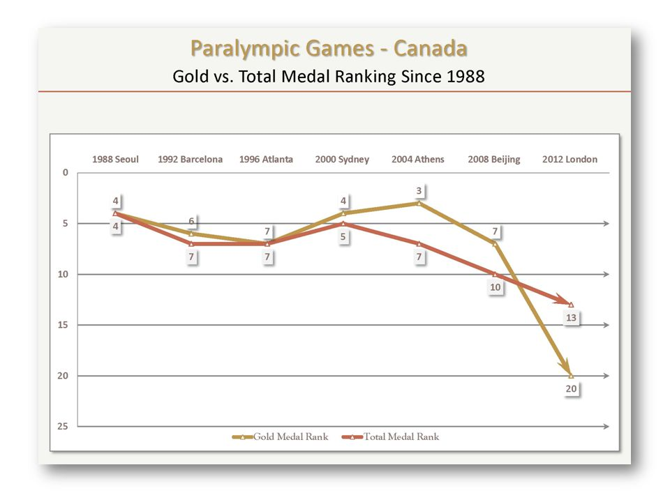 Paralympic Games Canada took a noticeable step back relative to other leading nations Good performance from swimming, mens wheelchair basketball and wheelchair rugby Focus on increasing depth of 3 big sports – swimming, athletics and cycling.