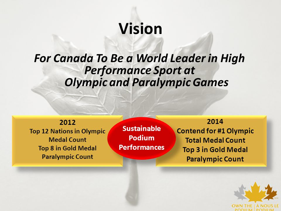 OTP Strategic Priorities Athlete and Coach Excellence System Excellence Sport Science, Medicine and Innovation Excellence Organizational Excellence