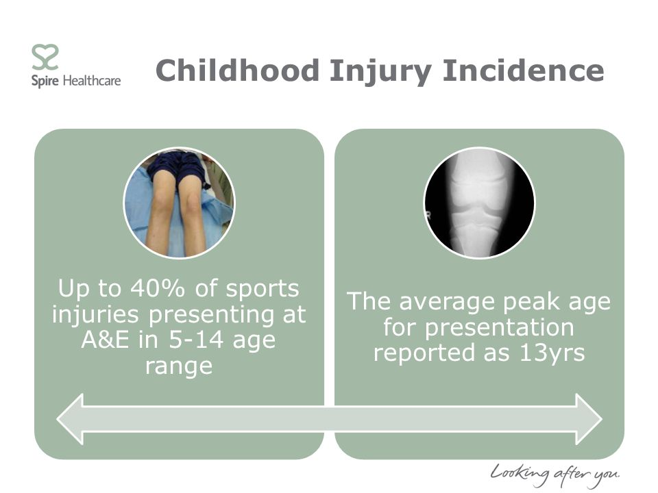 Childhood Injury Incidence Up to 40% of sports injuries presenting at A&E in 5-14 age range The average peak age for presentation reported as 13yrs