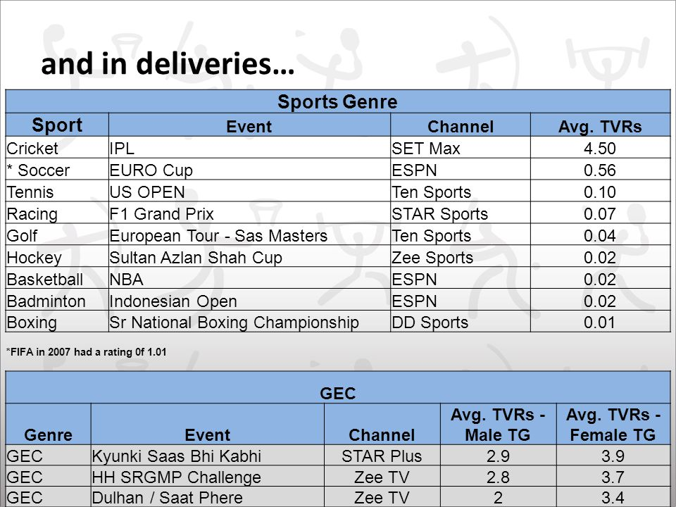Sports Genre Sport EventChannelAvg.