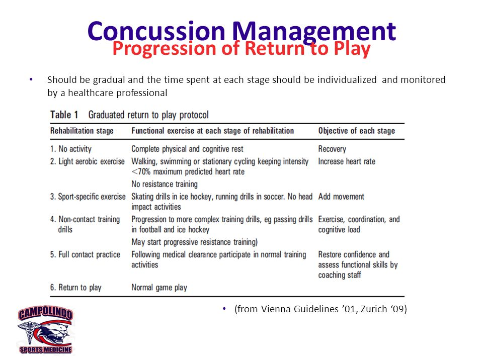 Concussion Overview Presentation Center for Disease Control: Heads Up Concussion in High School Sports (10 min)