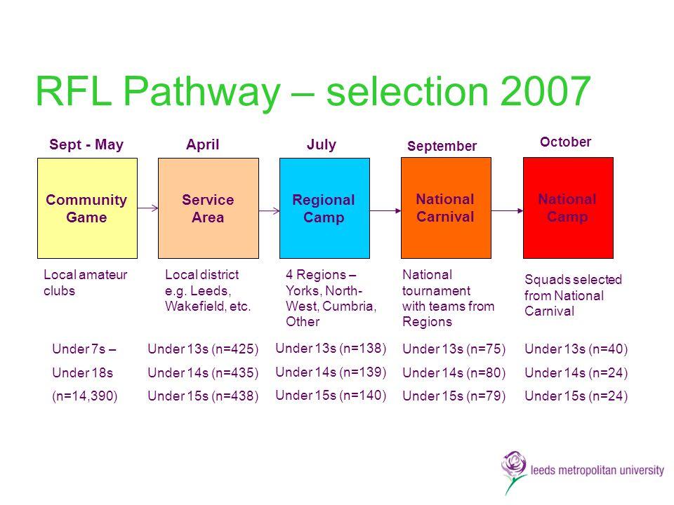 RFL Pathway – selection 2007 AprilJuly September October Community Game Service Area Regional Camp National Carnival National Camp Sept - May Under 7s