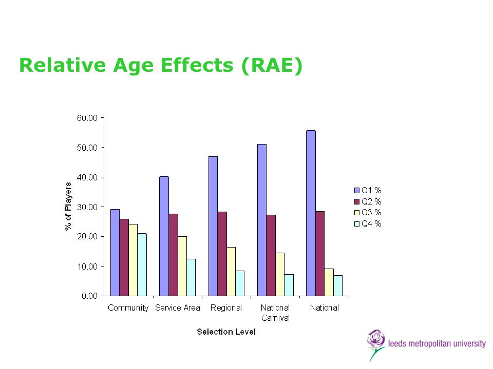Relative Age Effects (RAE)