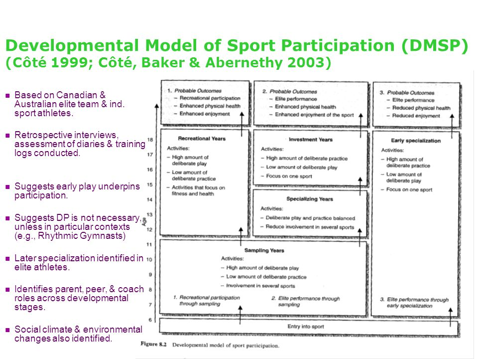Developmental Model of Sport Participation (DMSP) (Côté 1999; Côté, Baker & Abernethy 2003) Based on Canadian & Australian elite team & ind. sport ath