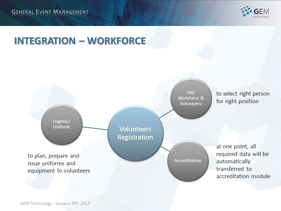 GEM Technology - General PPT, 2013 INTEGRATION – WORKFORCE at one point, all required data will be automatically transferred to accreditation module to select right person for right position Volunteers Registration Logistic/ Uniform HR/ Workforce & Volunteers Accreditation to plan, prepare and issue uniforms and equipment to volunteers