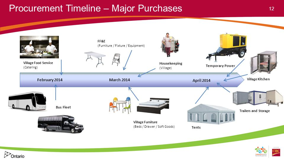 Procurement Timeline – Major Purchases 12 Village Food Service (Catering) Village Furniture (Beds / Drawer / Soft Goods) FF&E (Furniture / Fixture / Equipment) Bus Fleet March 2014 Housekeeping (Village) February 2014 April 2014 Temporary Power Tents Trailers and Storage Village Kitchen