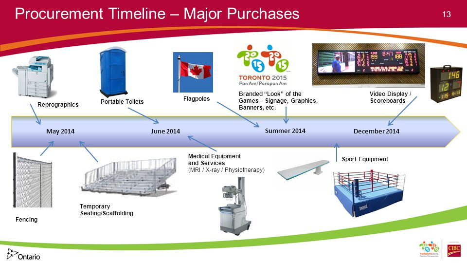 Procurement Timeline – Major Purchases 13 Fencing Portable Toilets May 2014 Summer 2014 June 2014 Temporary Seating/Scaffolding Reprographics December 2014 Video Display / Scoreboards Sport Equipment Branded Look of the Games – Signage, Graphics, Banners, etc.