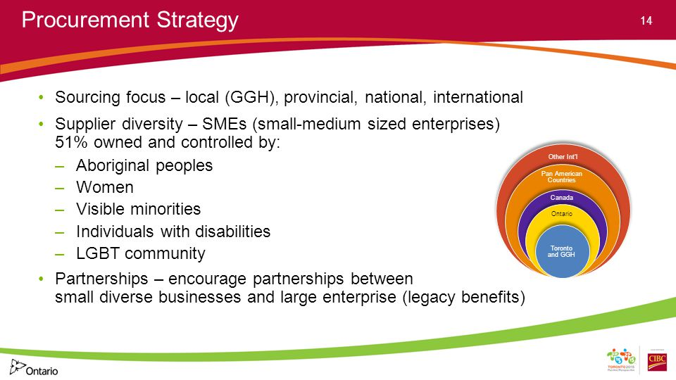 Procurement Strategy Sourcing focus – local (GGH), provincial, national, international Supplier diversity – SMEs (small-medium sized enterprises) 51% owned and controlled by: –Aboriginal peoples –Women –Visible minorities –Individuals with disabilities –LGBT community Partnerships – encourage partnerships between small diverse businesses and large enterprise (legacy benefits) 14 Other Intl Pan American Countries Canada Ontario Toronto and GGH