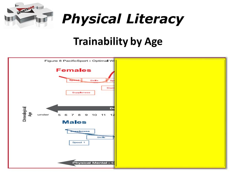 Physical Literacy Trainability by Age