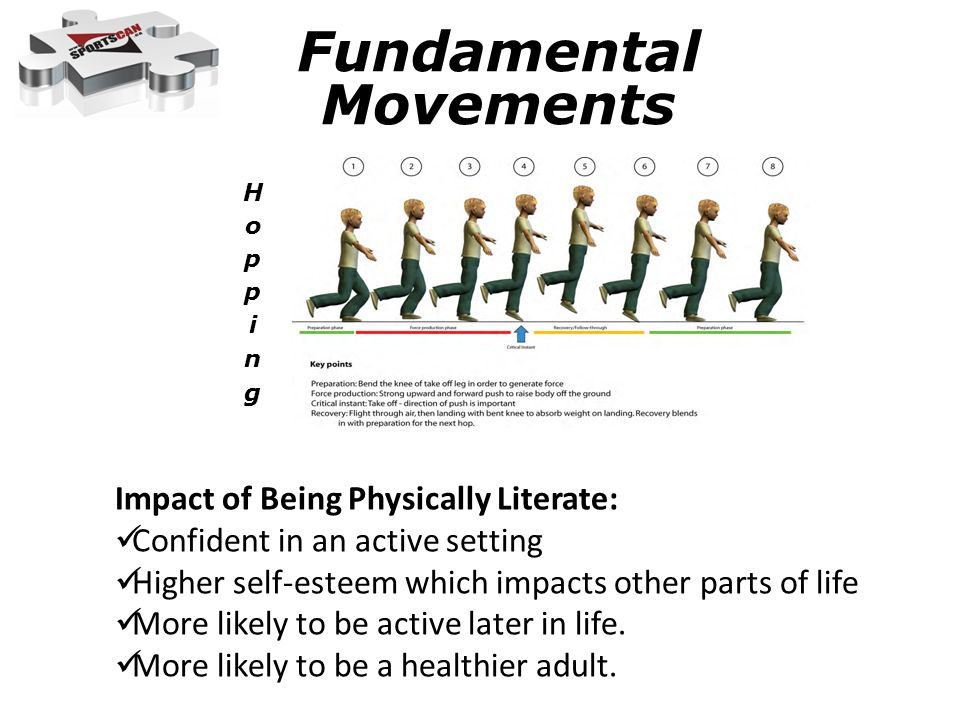 Fundamental Movements Impact of Being Physically Literate: Confident in an active setting Higher self-esteem which impacts other parts of life More li