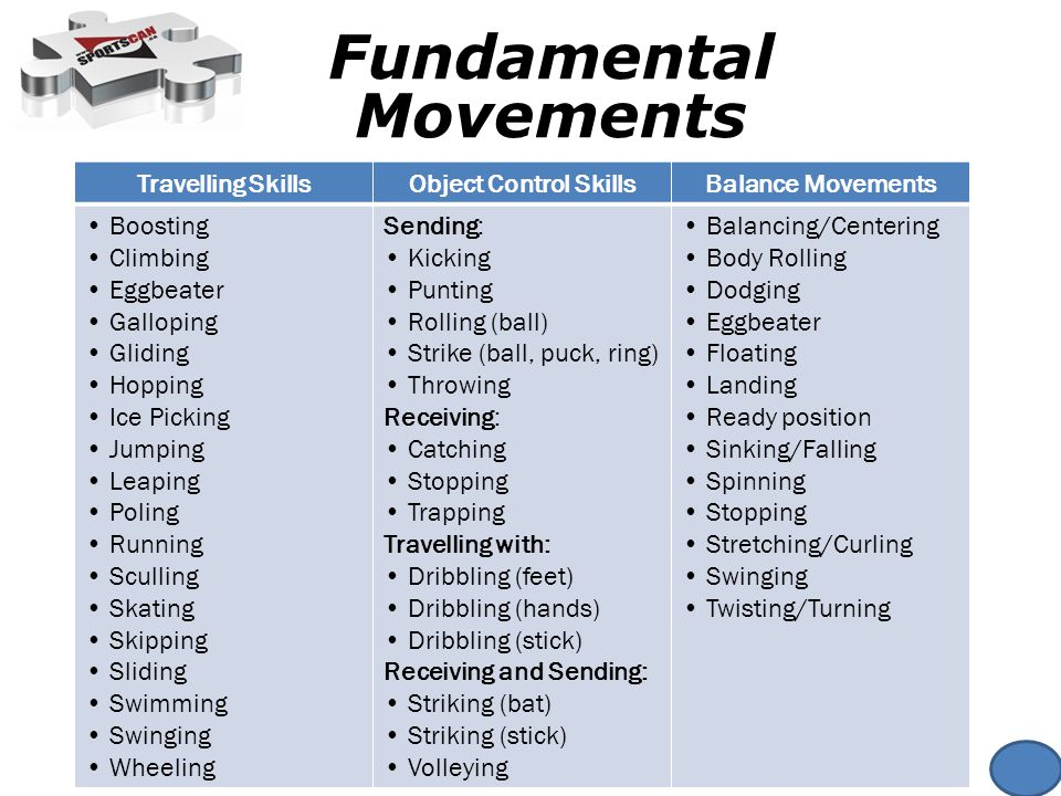 Fundamental Movements Travelling SkillsObject Control SkillsBalance Movements Boosting Climbing Eggbeater Galloping Gliding Hopping Ice Picking Jumping Leaping Poling Running Sculling Skating Skipping Sliding Swimming Swinging Wheeling Sending: Kicking Punting Rolling (ball) Strike (ball, puck, ring) Throwing Receiving: Catching Stopping Trapping Travelling with: Dribbling (feet) Dribbling (hands) Dribbling (stick) Receiving and Sending: Striking (bat) Striking (stick) Volleying Balancing/Centering Body Rolling Dodging Eggbeater Floating Landing Ready position Sinking/Falling Spinning Stopping Stretching/Curling Swinging Twisting/Turning