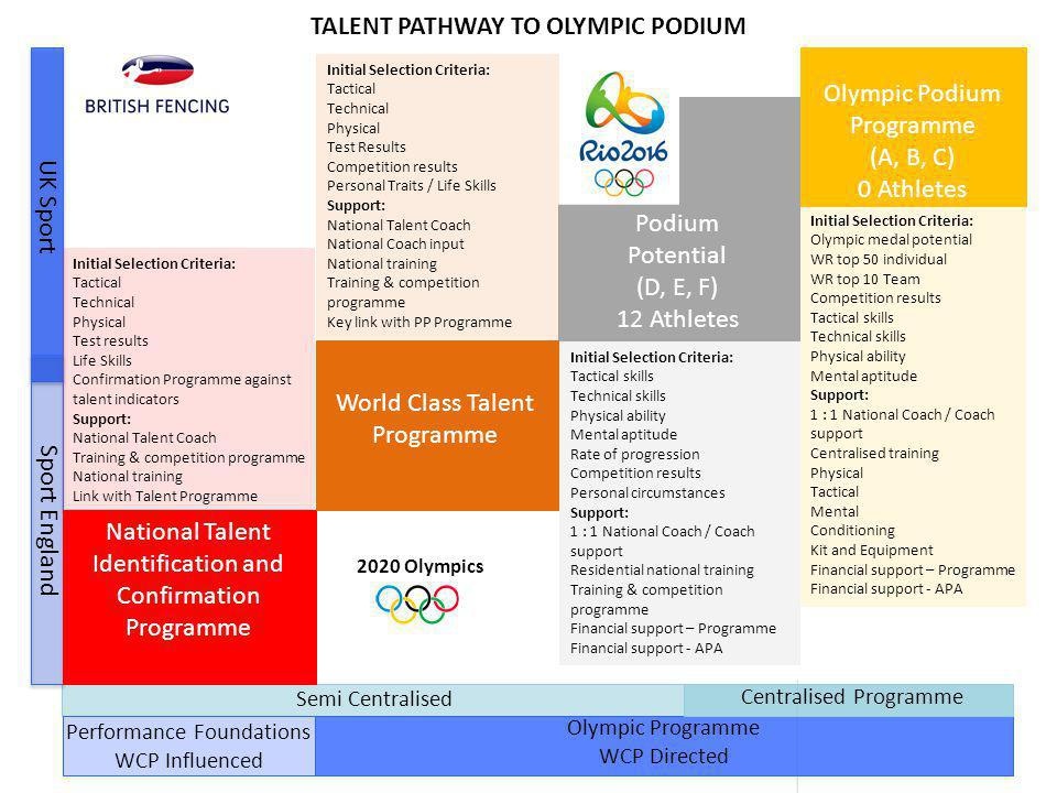 Semi Centralised TALENT PATHWAY TO OLYMPIC PODIUM Performance Foundations WCP Influenced Olympic Podium Programme (A, B, C) 0 Athletes Podium Potential (D, E, F) 12 Athletes World Class Talent Programme National Talent Identification and Confirmation Programme UK Sport Sport England Centralised Programme Initial Selection Criteria: Tactical Technical Physical Test results Life Skills Confirmation Programme against talent indicators Support: National Talent Coach Training & competition programme National training Link with Talent Programme Initial Selection Criteria: Tactical Technical Physical Test Results Competition results Personal Traits / Life Skills Support: National Talent Coach National Coach input National training Training & competition programme Key link with PP Programme Initial Selection Criteria: Tactical skills Technical skills Physical ability Mental aptitude Rate of progression Competition results Personal circumstances Support: 1 : 1 National Coach / Coach support Residential national training Training & competition programme Financial support – Programme Financial support - APA Initial Selection Criteria: Olympic medal potential WR top 50 individual WR top 10 Team Competition results Tactical skills Technical skills Physical ability Mental aptitude Support: 1 : 1 National Coach / Coach support Centralised training Physical Tactical Mental Conditioning Kit and Equipment Financial support – Programme Financial support - APA 2020 Olympics Olympic Programme WCP Directed