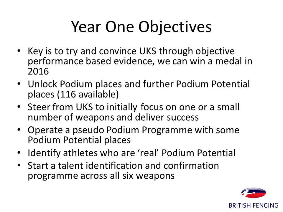 Year One Objectives Key is to try and convince UKS through objective performance based evidence, we can win a medal in 2016 Unlock Podium places and further Podium Potential places (116 available) Steer from UKS to initially focus on one or a small number of weapons and deliver success Operate a pseudo Podium Programme with some Podium Potential places Identify athletes who are real Podium Potential Start a talent identification and confirmation programme across all six weapons