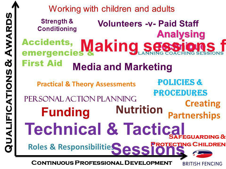 Accidents, emergencies & First Aid Planning coaching sessions Analysing Technique Roles & Responsibilities Making sessions fun Policies & Procedures Strength & Conditioning Working with children and adults Safeguarding & Protecting Children Practical & Theory Assessments Personal Action Planning Funding Technical & Tactical Sessions Volunteers -v- Paid Staff Nutrition Qualifications & Awards Creating Partnerships Media and Marketing Continuous Professional Development