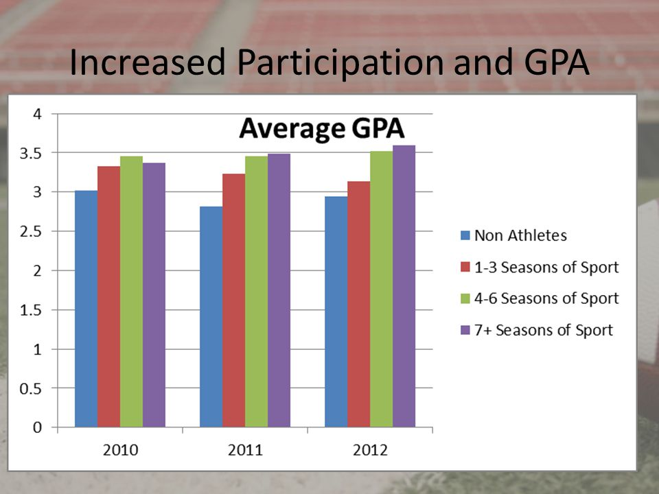 Increased Participation and GPA