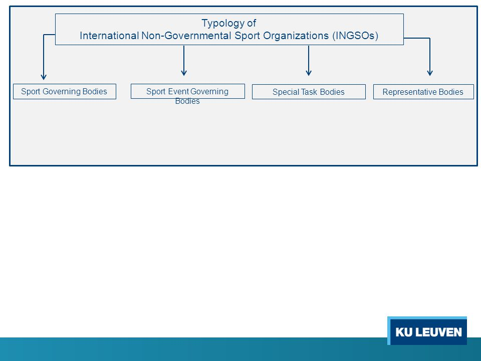Typology of International Non-Governmental Sport Organizations (INGSOs) Sport Governing Bodies Representative BodiesSpecial Task Bodies Sport Event Governing Bodies