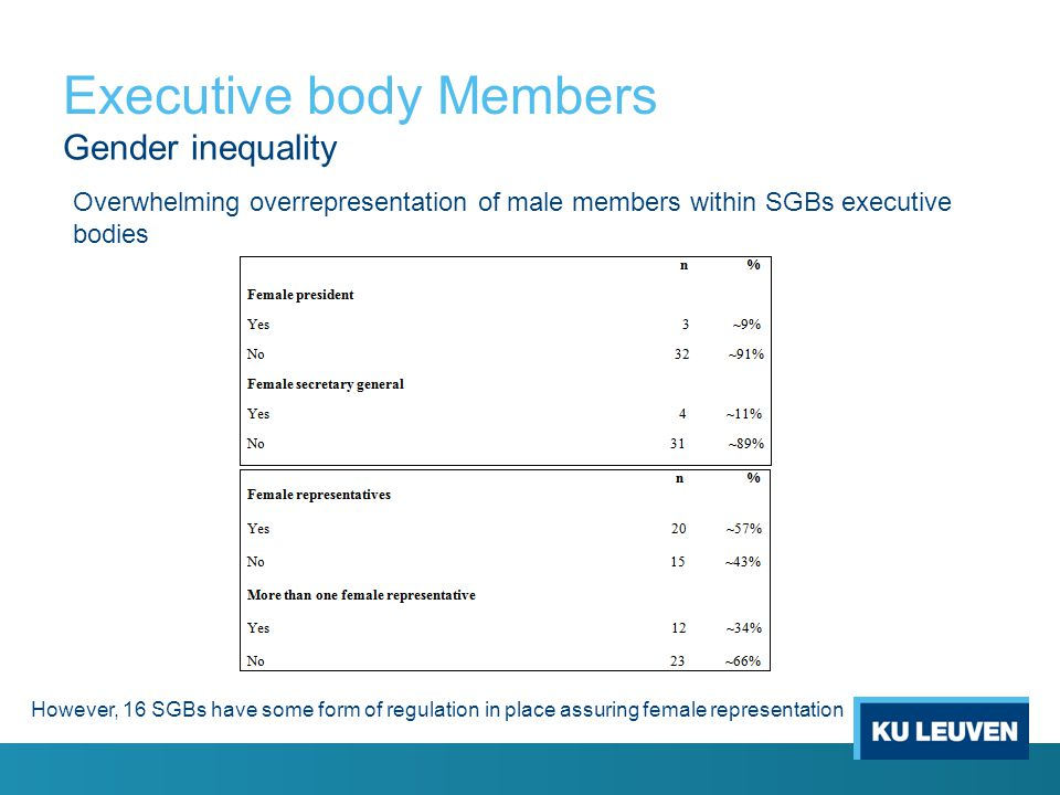 Executive body Members Gender inequality Overwhelming overrepresentation of male members within SGBs executive bodies However, 16 SGBs have some form of regulation in place assuring female representation