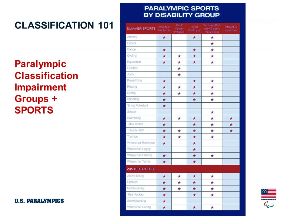 CLASSIFICATION 101 The CODE 6 The International Paralympic Committee (IPC) adopted a universal classification code in an effort to support and coordinate the development and implementation of accurate, reliable, consistent, and credible sport-specific classification systems.