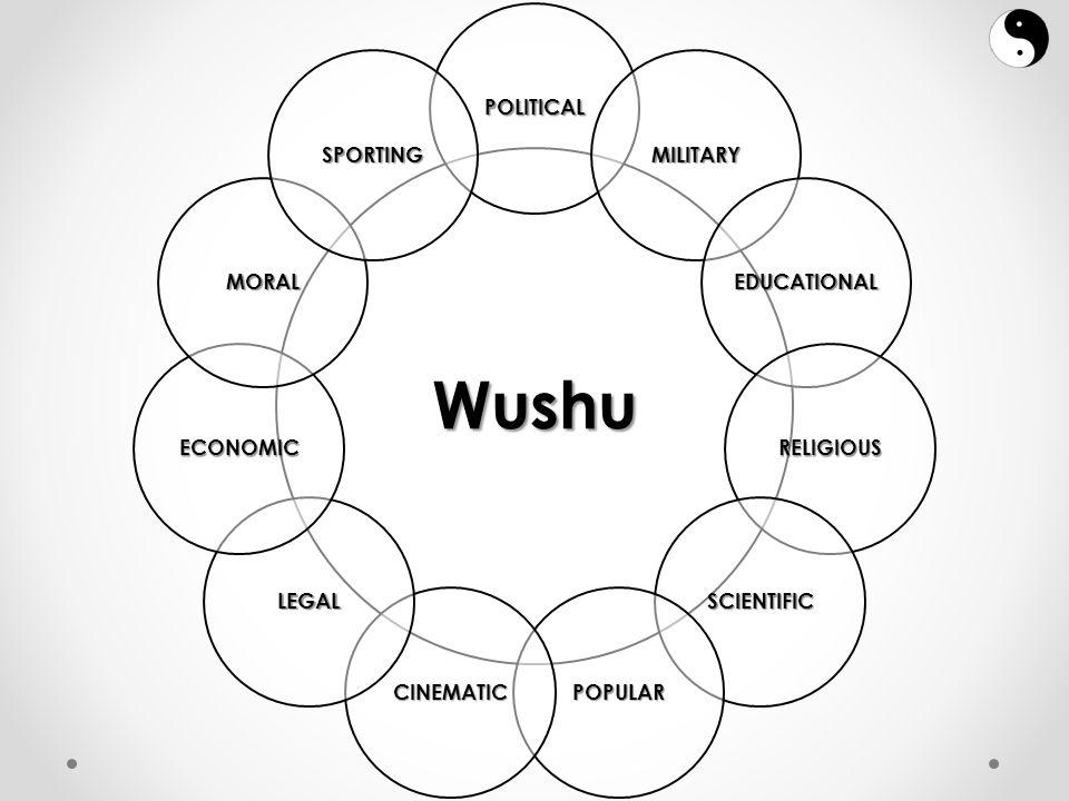 Wushu POLITICAL MILITARY EDUCATIONAL RELIGIOUS SCIENTIFIC POPULARCINEMATIC LEGAL ECONOMIC MORAL SPORTING
