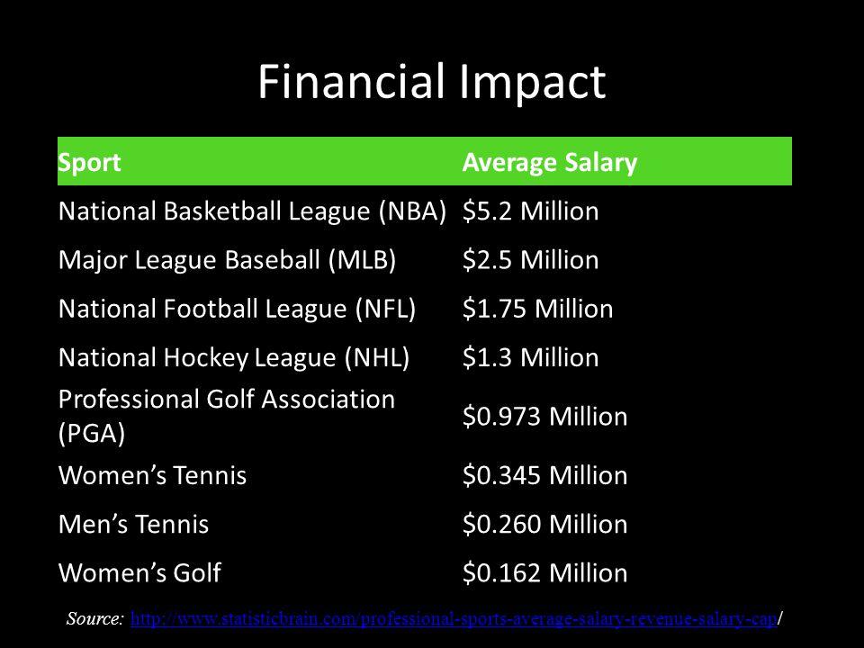 Financial Impact SportAverage Salary National Basketball League (NBA)$5.2 Million Major League Baseball (MLB)$2.5 Million National Football League (NFL)$1.75 Million National Hockey League (NHL)$1.3 Million Professional Golf Association (PGA) $0.973 Million Womens Tennis$0.345 Million Mens Tennis$0.260 Million Womens Golf$0.162 Million Source: http://www.statisticbrain.com/professional-sports-average-salary-revenue-salary-cap/http://www.statisticbrain.com/professional-sports-average-salary-revenue-salary-cap