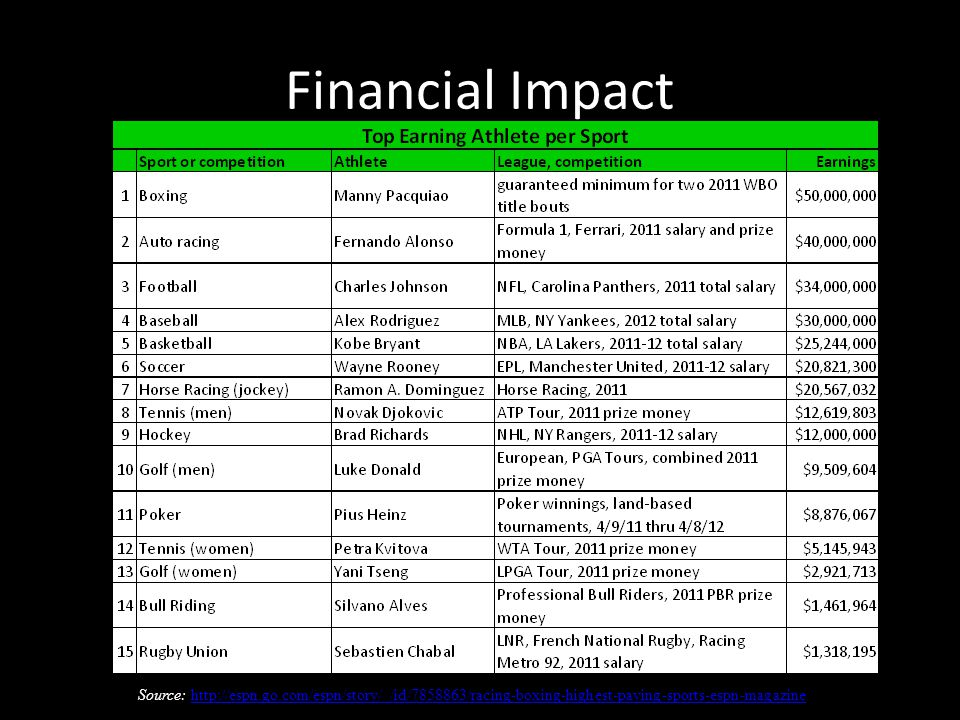 Financial Impact Source: http://espn.go.com/espn/story/_/id/7858863/racing-boxing-highest-paying-sports-espn-magazinehttp://espn.go.com/espn/story/_/id/7858863/racing-boxing-highest-paying-sports-espn-magazine