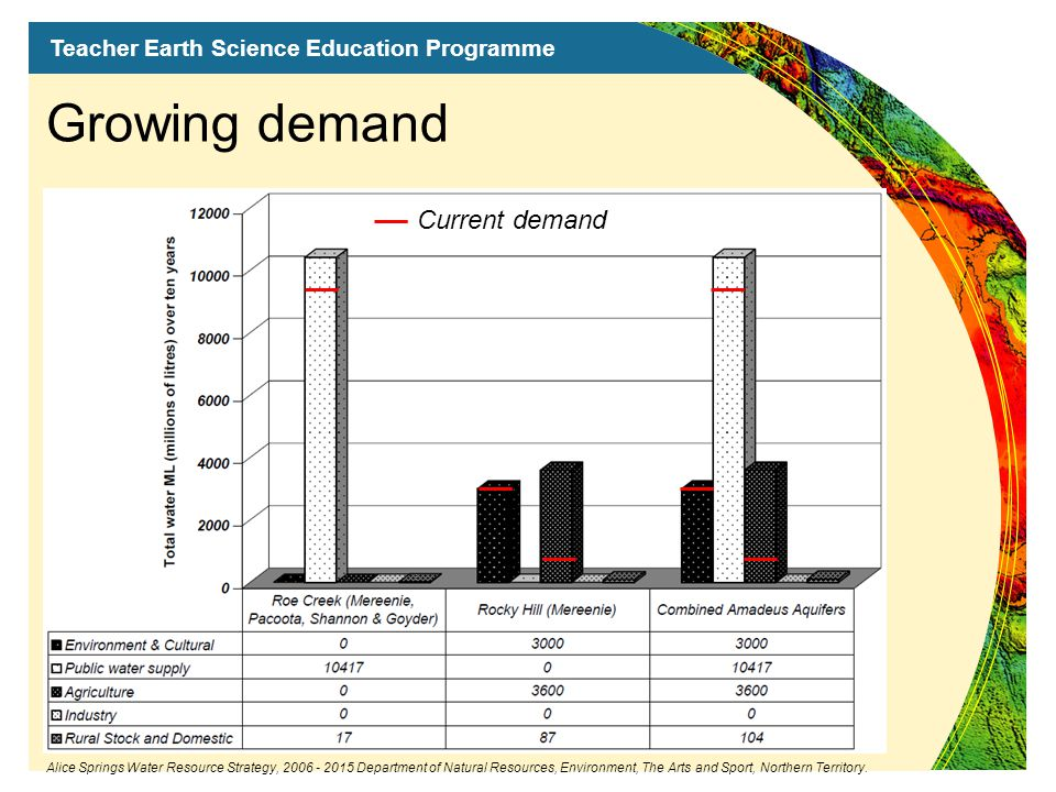 Teacher Earth Science Education Programme Growing demand Current demand Alice Springs Water Resource Strategy, 2006 - 2015 Department of Natural Resources, Environment, The Arts and Sport, Northern Territory.