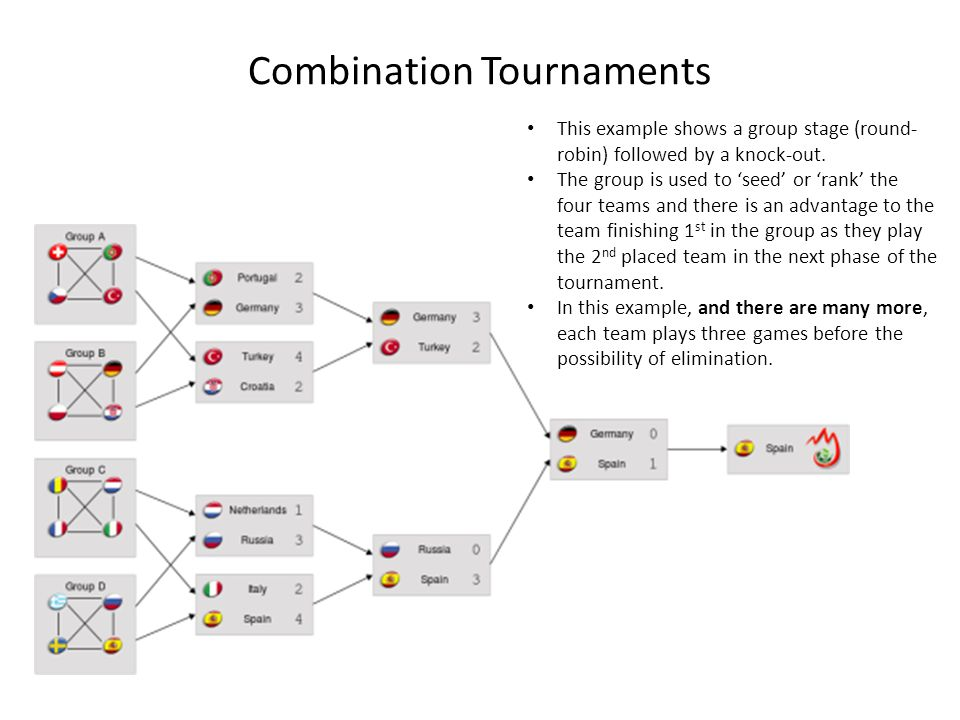 Combination Tournaments This example shows a group stage (round- robin) followed by a knock-out. The group is used to seed or rank the four teams and