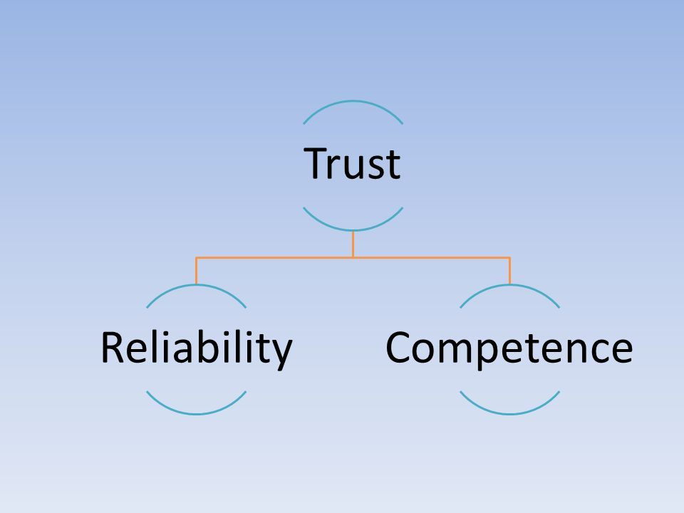 Trust ReliabilityCompetence