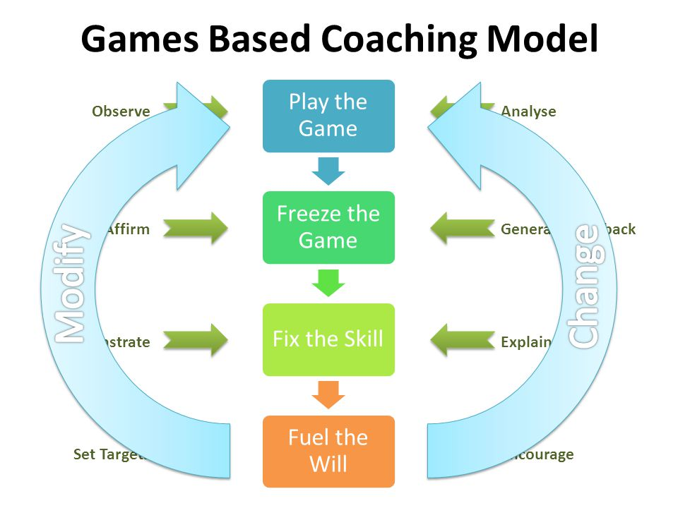 Games Based Coaching Model Play the Game Freeze the Game Fix the Skill Fuel the Will ObserveAnalyse Re-AffirmGenerate Feedback DemonstrateExplain Set