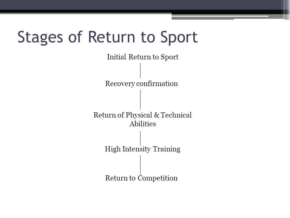 Stages of Return to Sport Initial Return to Sport Recovery confirmation Return of Physical & Technical Abilities High Intensity Training Return to Com