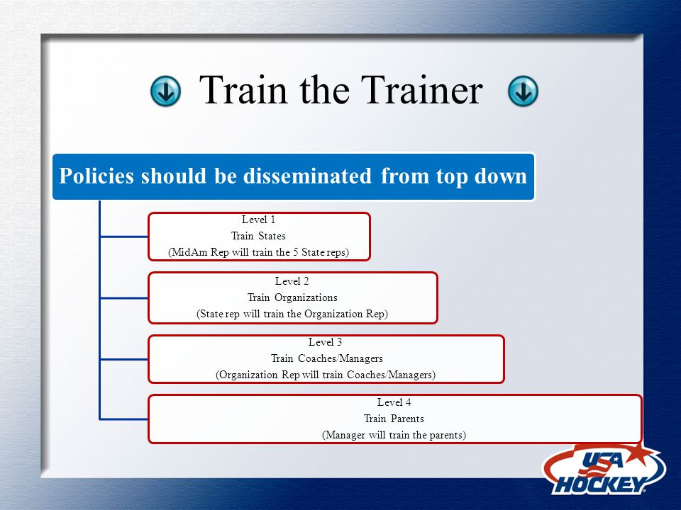 Train the Trainer Policies should be disseminated from top down Level 1 Train States (MidAm Rep will train the 5 State reps) Level 2 Train Organizations (State rep will train the Organization Rep) Level 3 Train Coaches/Managers (Organization Rep will train Coaches/Managers) Level 4 Train Parents (Manager will train the parents)