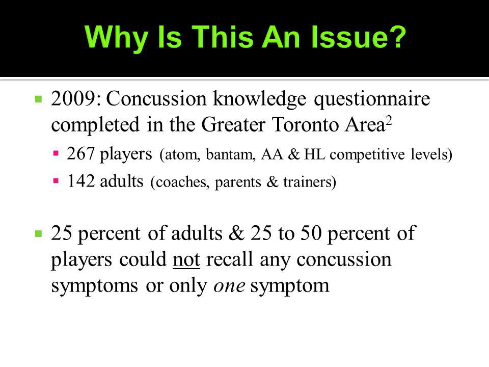 2009: Concussion knowledge questionnaire completed in the Greater Toronto Area 2 267 players (atom, bantam, AA & HL competitive levels) 142 adults (coaches, parents & trainers) 25 percent of adults & 25 to 50 percent of players could not recall any concussion symptoms or only one symptom