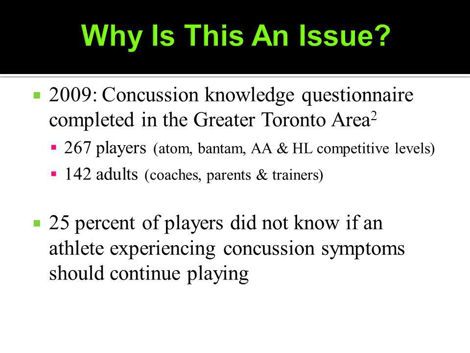 2009: Concussion knowledge questionnaire completed in the Greater Toronto Area 2 267 players (atom, bantam, AA & HL competitive levels) 142 adults (coaches, parents & trainers) 25 percent of players did not know if an athlete experiencing concussion symptoms should continue playing