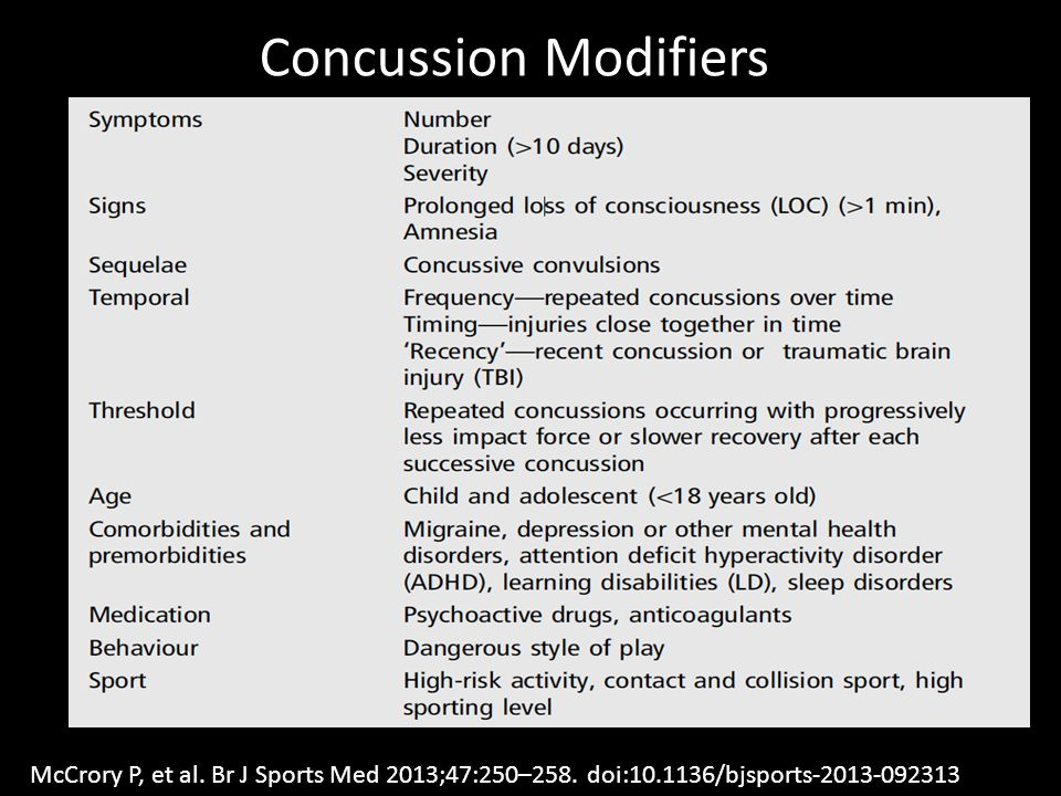 Concussion Modifiers McCrory P, et al. Br J Sports Med 2013;47:250–258.