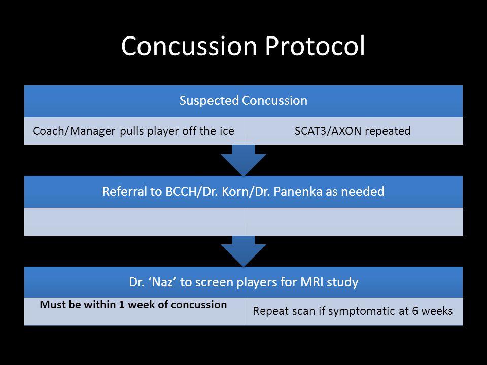Concussion Protocol Dr.