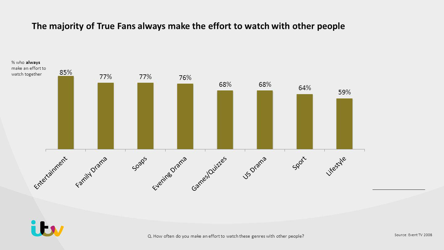 Source: Event TV 2008 The majority of True Fans always make the effort to watch with other people % who always make an effort to watch together Q.