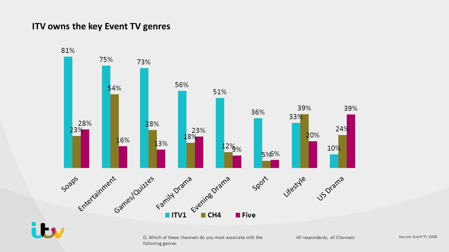 Source: Event TV 2008 ITV owns the key Event TV genres Q.