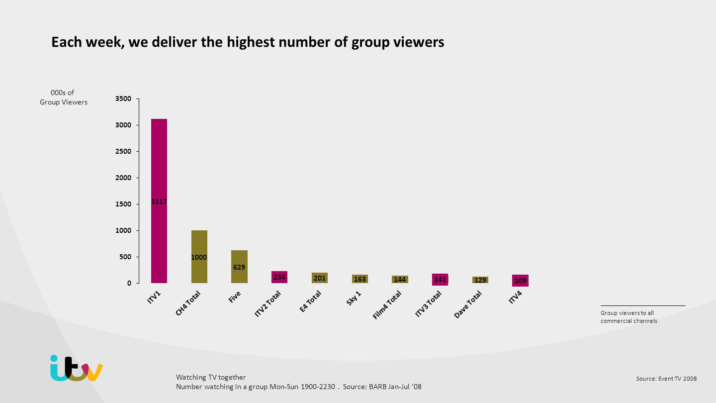 Source: Event TV 2008 Group viewers to all commercial channels Each week, we deliver the highest number of group viewers 000s of Group Viewers Watching TV together Number watching in a group Mon-Sun 1900-2230.