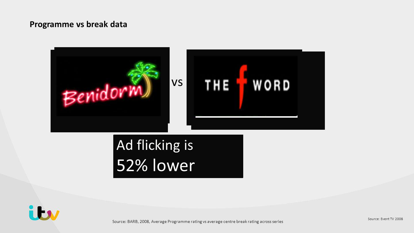 Source: Event TV 2008 Programme vs break data Ad flicking is 29% lower vs Ad flicking is 15% lower Eviction Night Ad flicking is 70% lower Ad flicking is 24% lower Ad flicking is 52% lower Source: BARB, 2008, Average Programme rating vs average centre break rating across series
