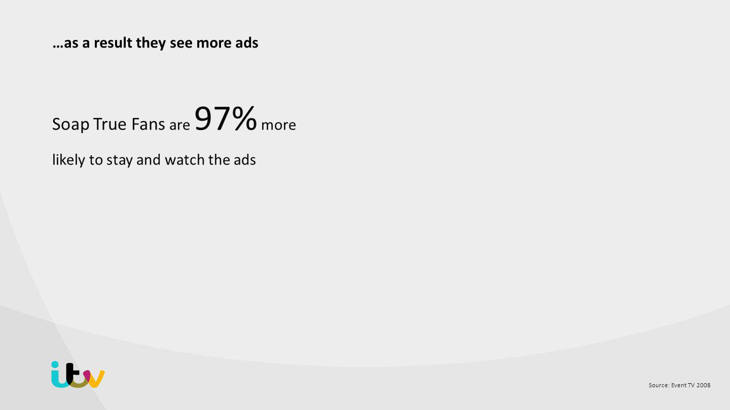 Source: Event TV 2008 Soap True Fans are 97% more likely to stay and watch the ads …as a result they see more ads