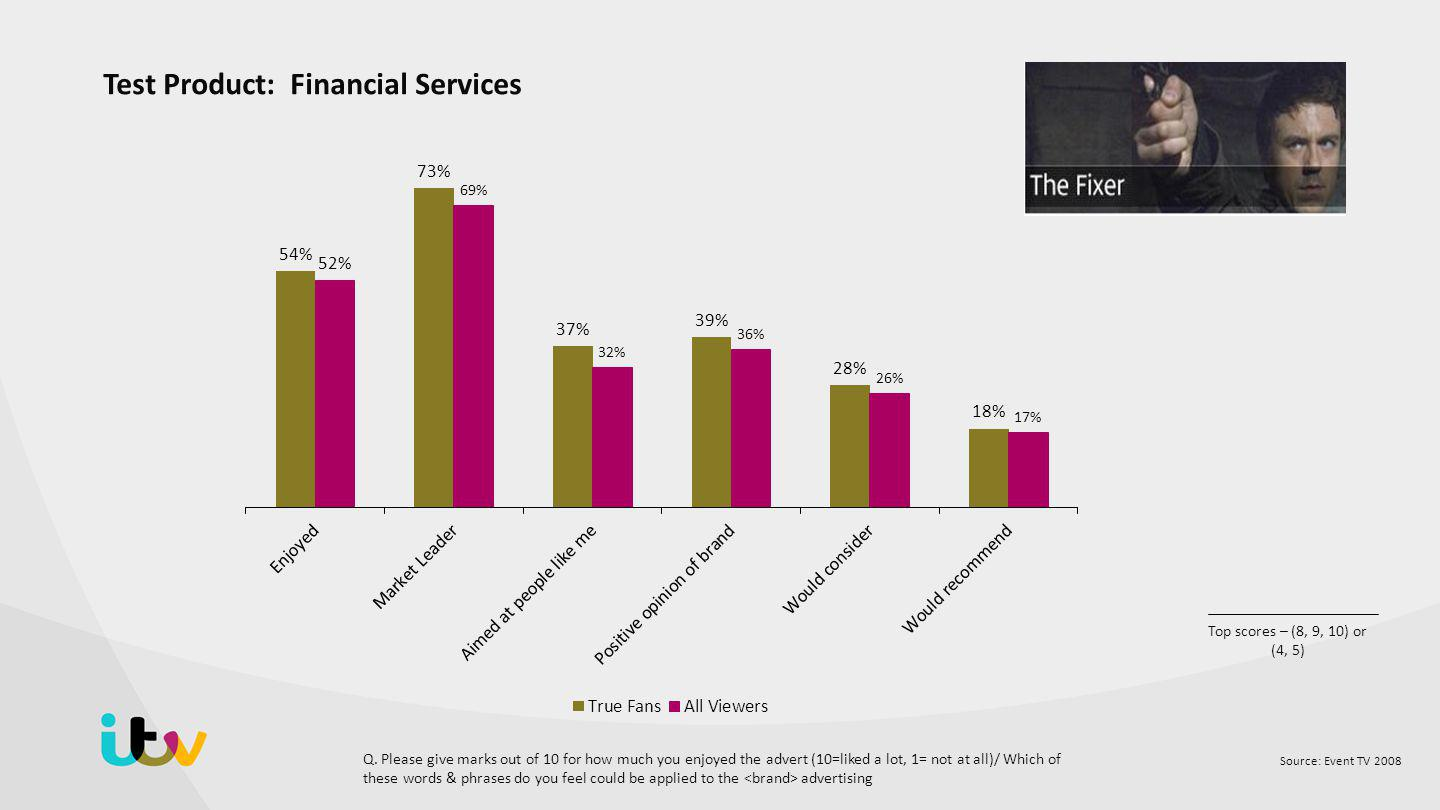 Source: Event TV 2008 Top scores – (8, 9, 10) or (4, 5) Test Product: Financial Services Q.