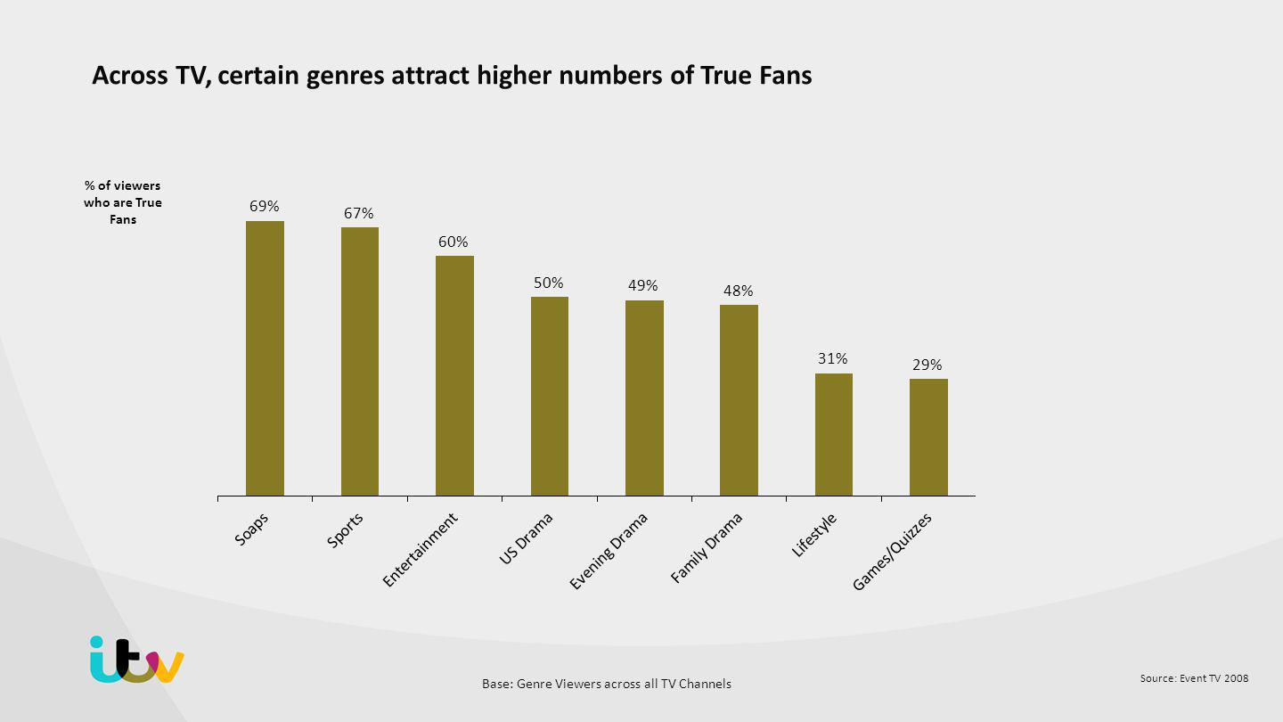 Source: Event TV 2008 Across TV, certain genres attract higher numbers of True Fans % of viewers who are True Fans Base: Genre Viewers across all TV Channels