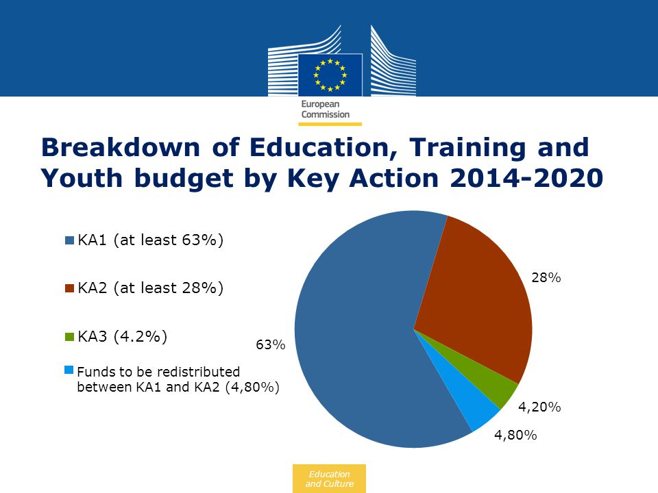 Education and Culture Breakdown of Education, Training and Youth budget by Key Action 2014-2020
