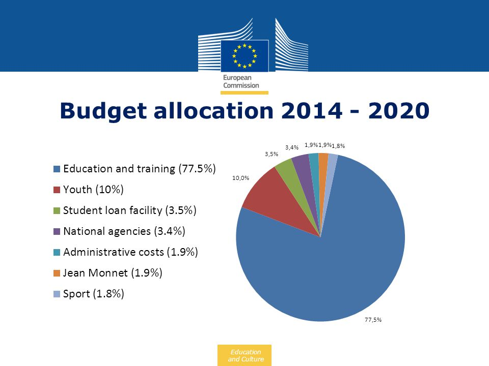 Education and Culture Budget allocation 2014 - 2020
