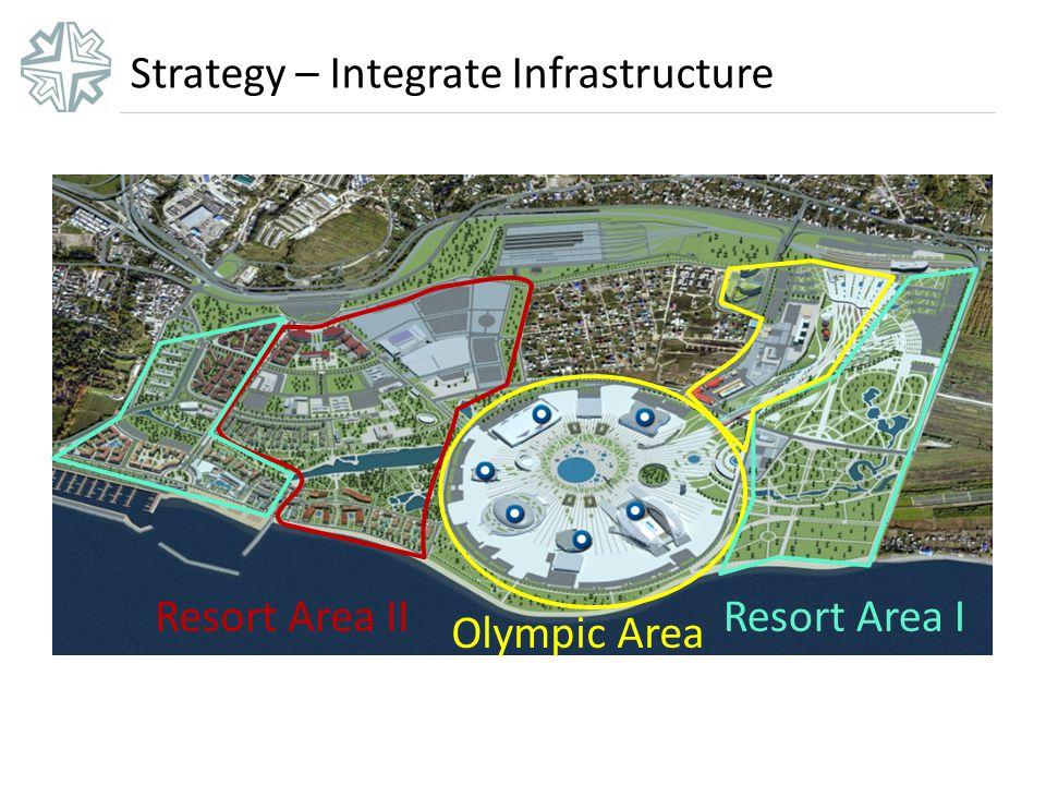 Strategy – Integrate Infrastructure Olympic Area Resort Area IResort Area II