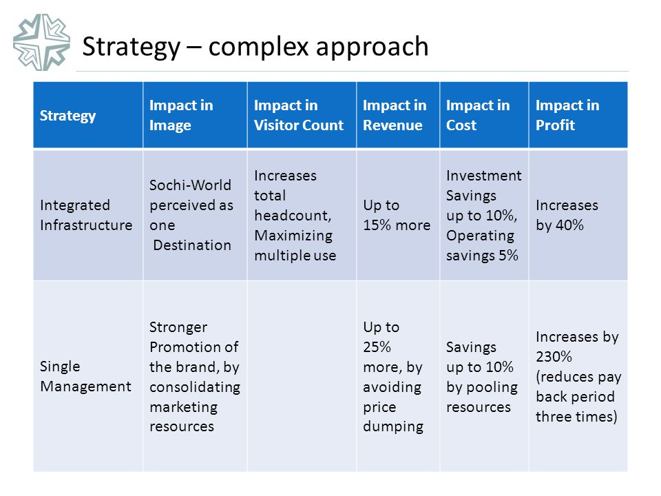 Strategy – complex approach Strategy Impact in Image Impact in Visitor Count Impact in Revenue Impact in Cost Impact in Profit Integrated Infrastructure Sochi-World perceived as one Destination Increases total headcount, Maximizing multiple use Up to 15% more Investment Savings up to 10%, Operating savings 5% Increases by 40% Single Management Stronger Promotion of the brand, by consolidating marketing resources Up to 25% more, by avoiding price dumping Savings up to 10% by pooling resources Increases by 230% (reduces pay back period three times)