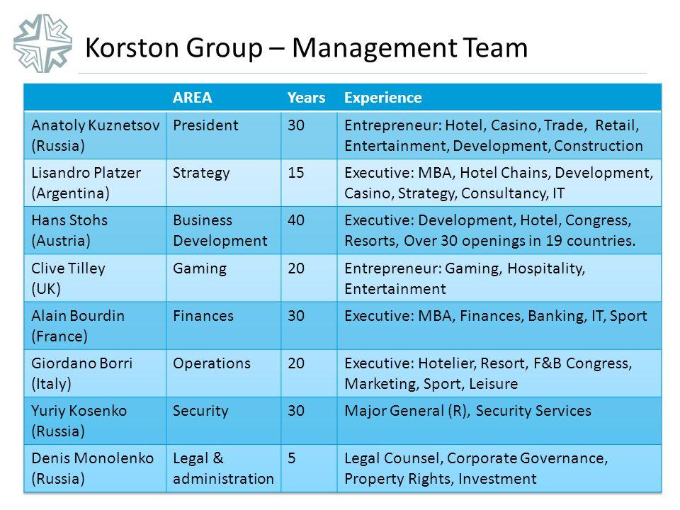 Korston Group – Management Team
